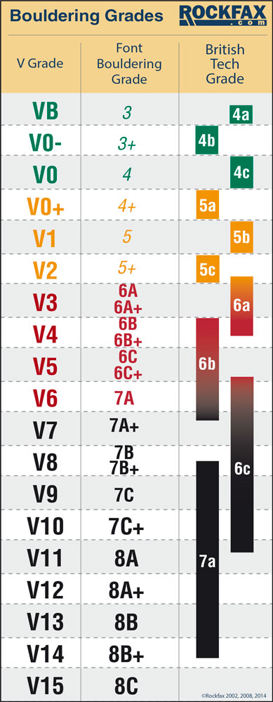 Boulder Grade Table